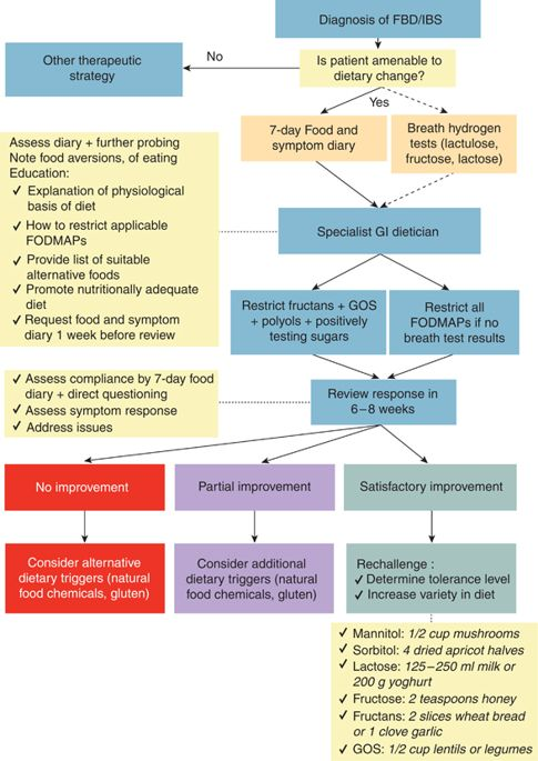 Food choice as a key management strategy for functional gastrointestinal symptoms