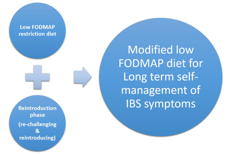The Three Phases of the FODMAP dietary treatment